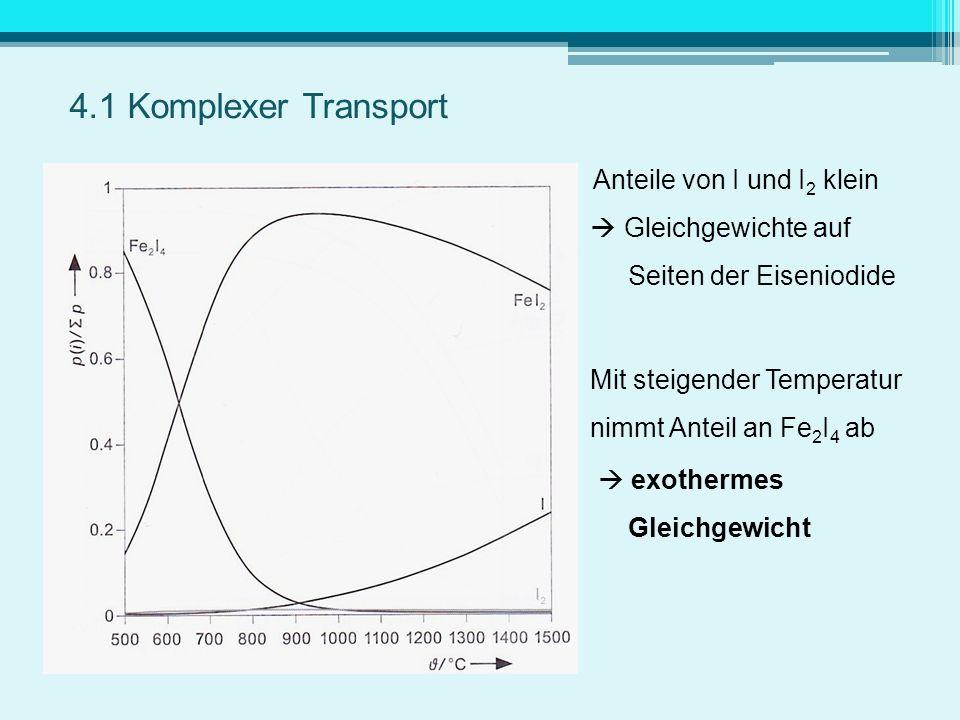 4.1 Komplexer Transport Anteile von I und I2 klein  Gleichgewichte auf Seiten der Eiseniodide.