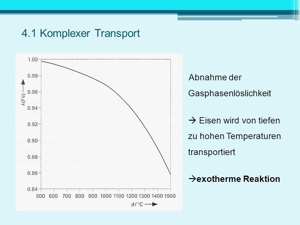 4.1 Komplexer Transport Abnahme der Gasphasenlöslichkeit