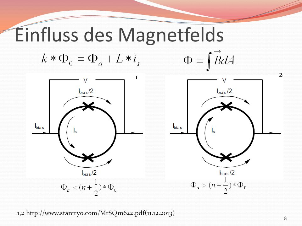 Einfluss des Magnetfelds
