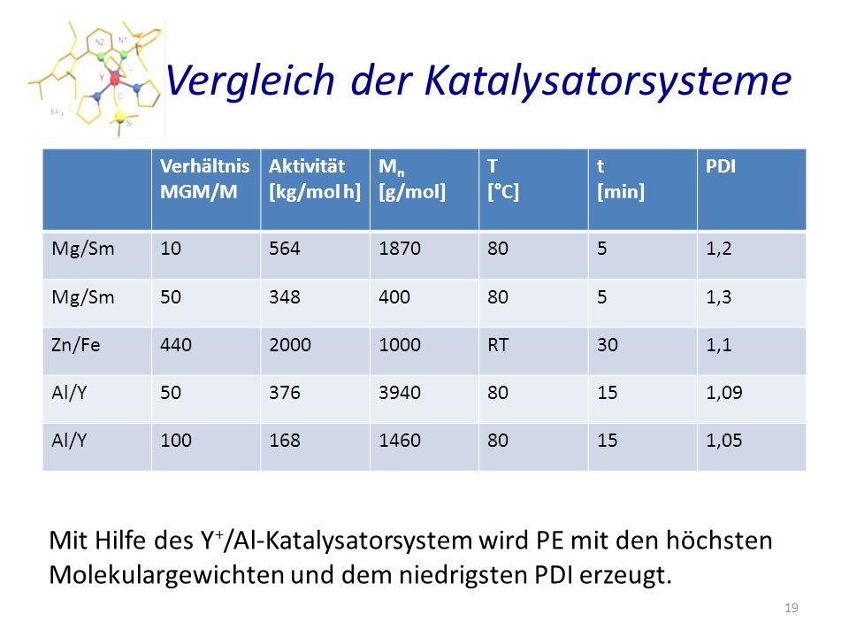 Vergleich der Katalysatorsysteme