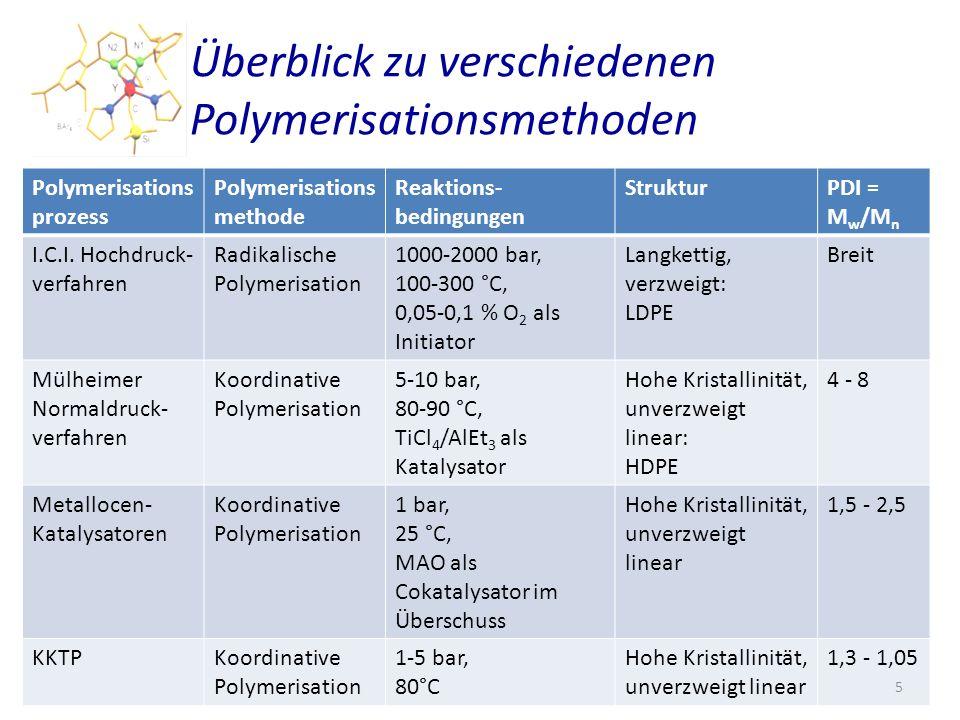 Überblick zu verschiedenen Polymerisationsmethoden