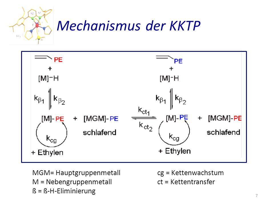 Mechanismus der KKTP MGM= Hauptgruppenmetall cg = Kettenwachstum