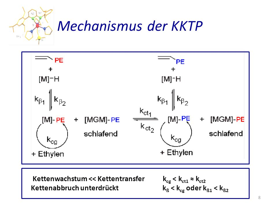 Mechanismus der KKTP Kettenwachstum << Kettentransfer kcg < kct1 ≈ kct2.