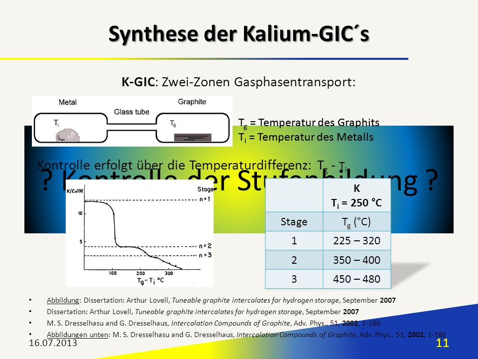 Synthese der Kalium-GIC´s