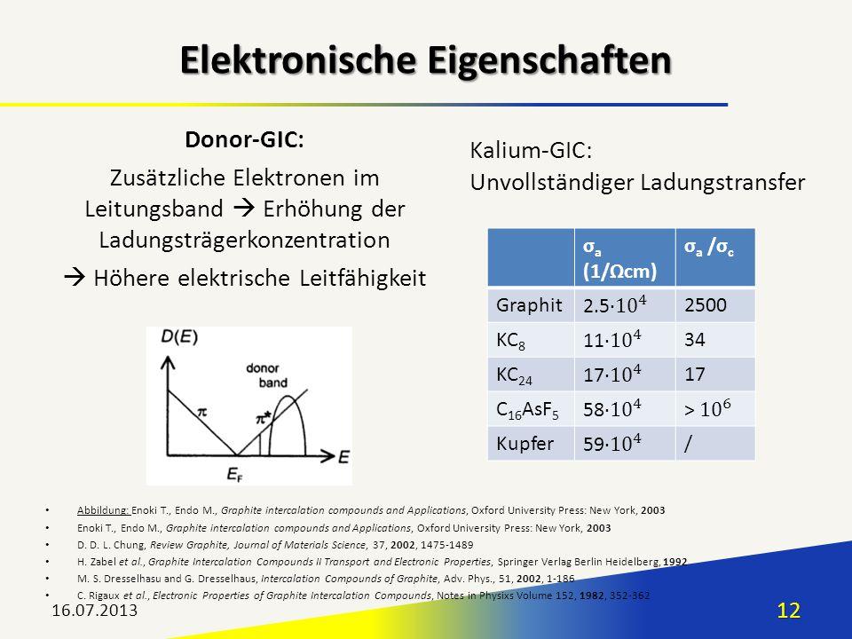 Elektronische Eigenschaften