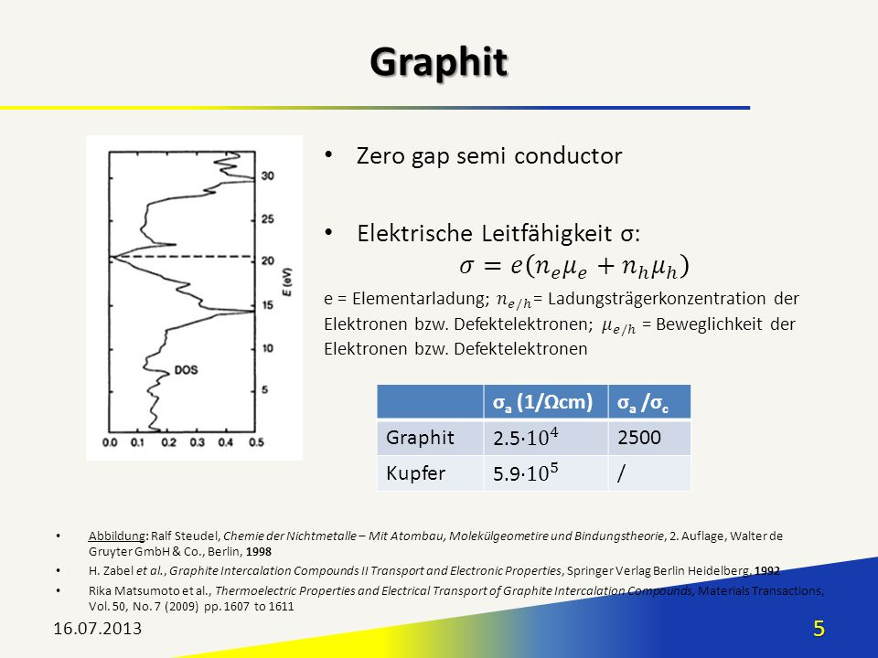 Graphit Zero gap semi conductor Elektrische Leitfähigkeit σ: