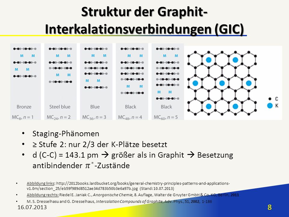 Struktur der Graphit-Interkalationsverbindungen (GIC)