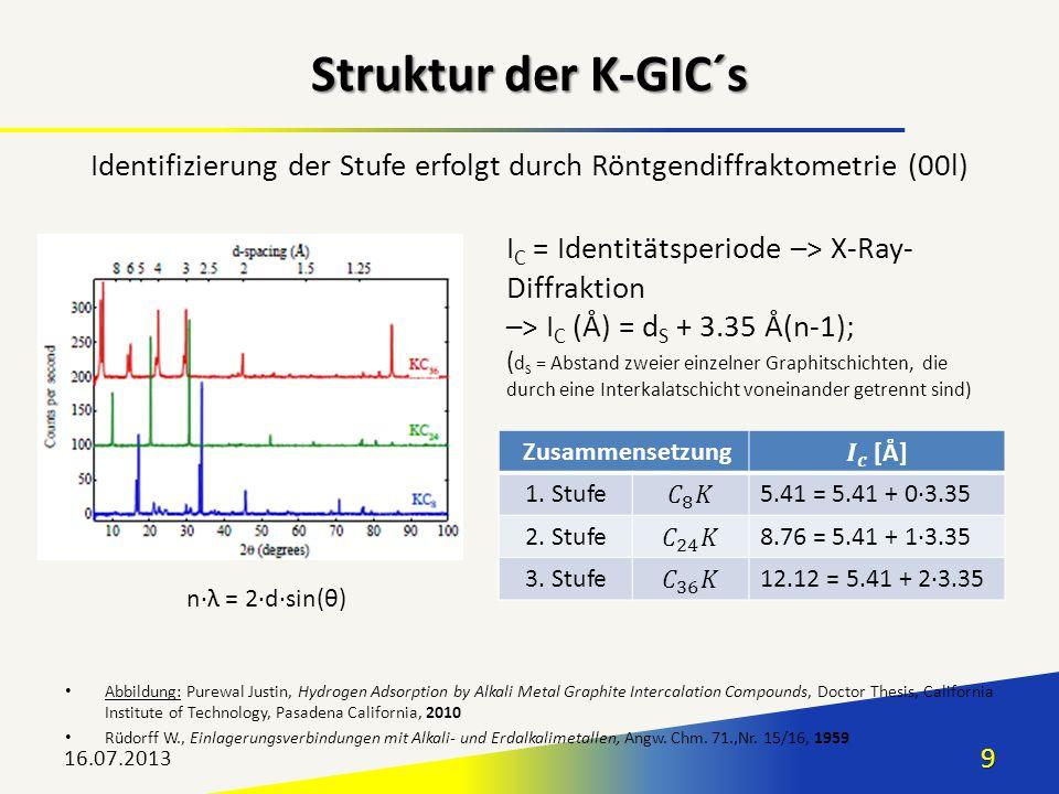 Identifizierung der Stufe erfolgt durch Röntgendiffraktometrie (00l)