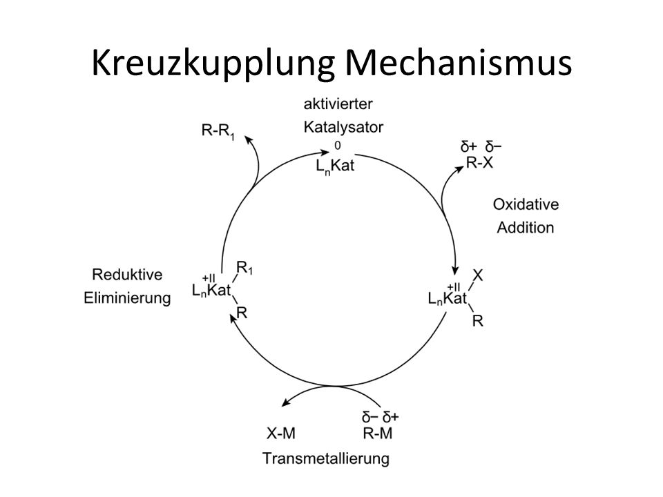 Kreuzkupplung Mechanismus