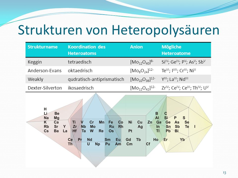 Strukturen von Heteropolysäuren