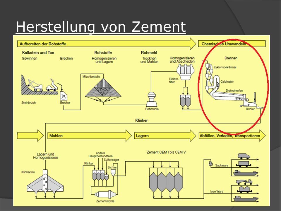 Herstellung von Zement