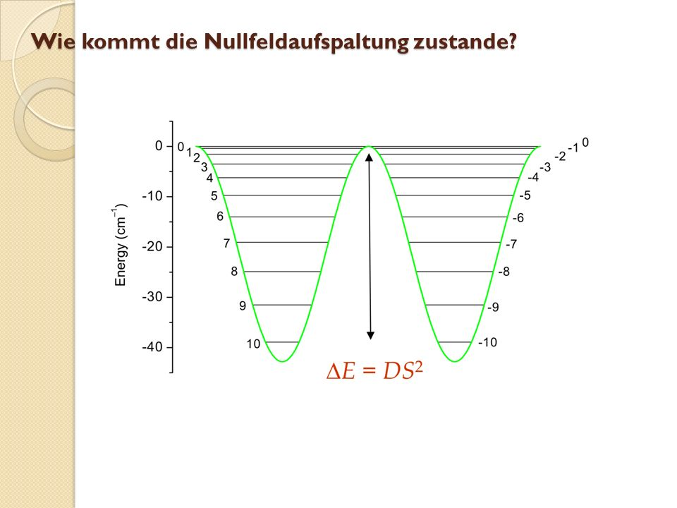 Wie kommt die Nullfeldaufspaltung zustande
