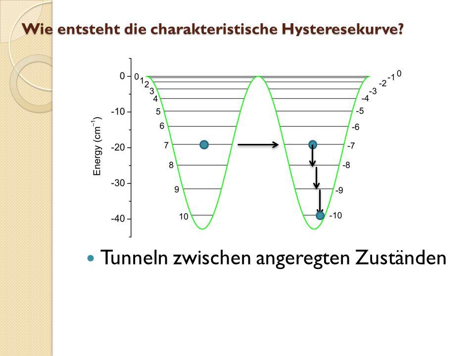 Wie entsteht die charakteristische Hysteresekurve
