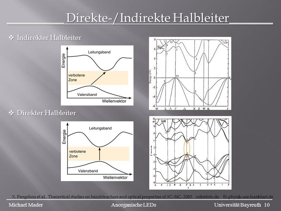 _________ Direkte-/Indirekte Halbleiter_______
