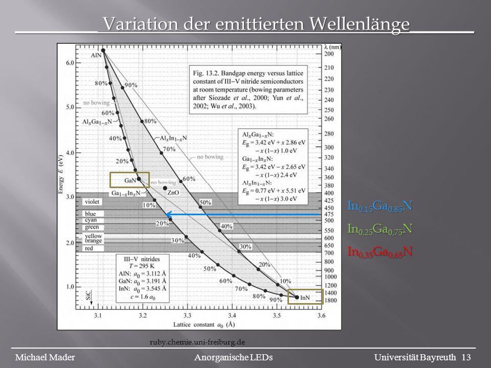 _________ Variation der emittierten Wellenlänge_______