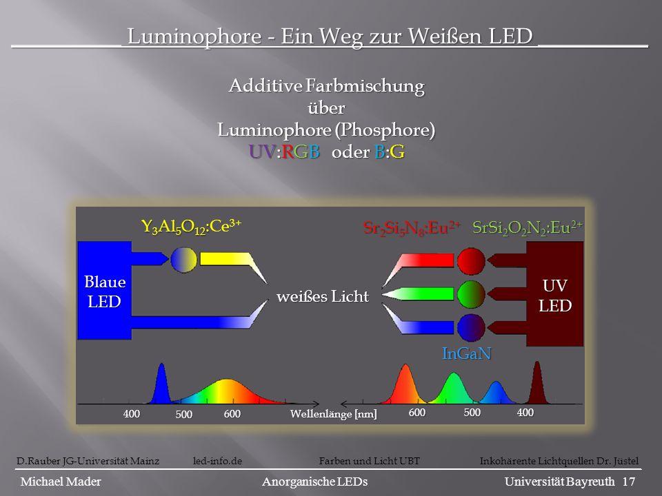 __________ Luminophore - Ein Weg zur Weißen LED __________
