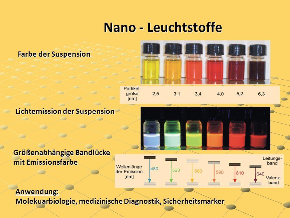 Nano - Leuchtstoffe Farbe der Suspension Lichtemission der Suspension