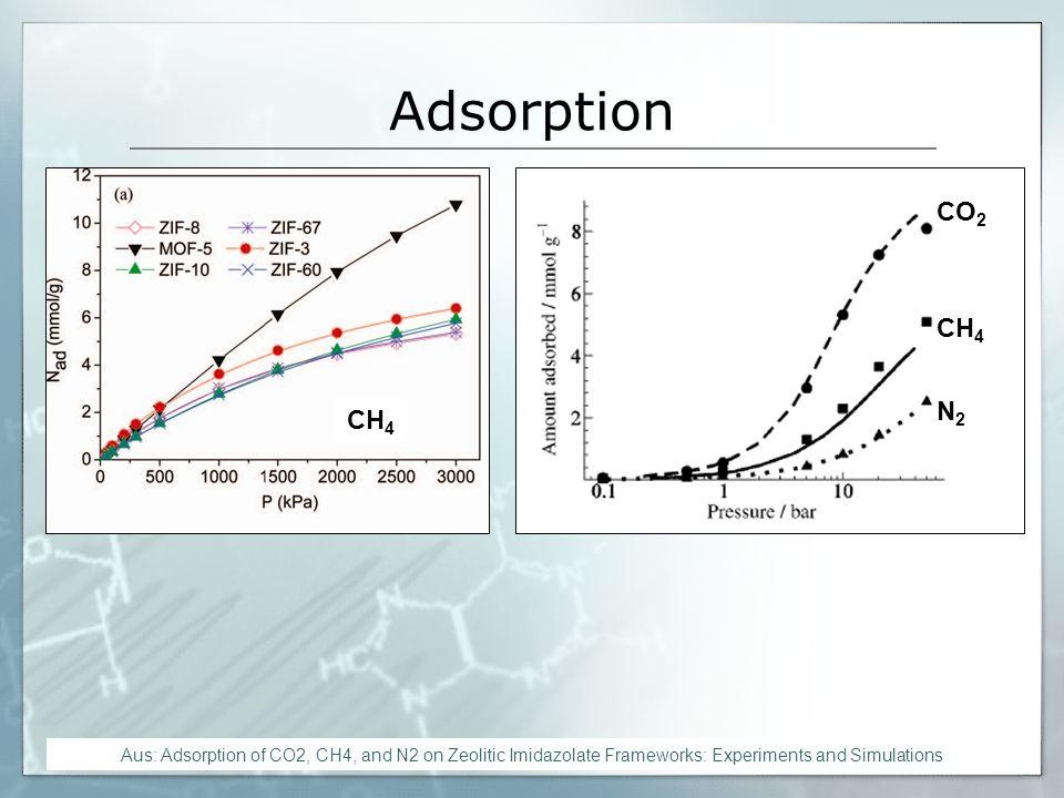 Adsorption MOF-5 ist ZIF-8 deutlich überlegen