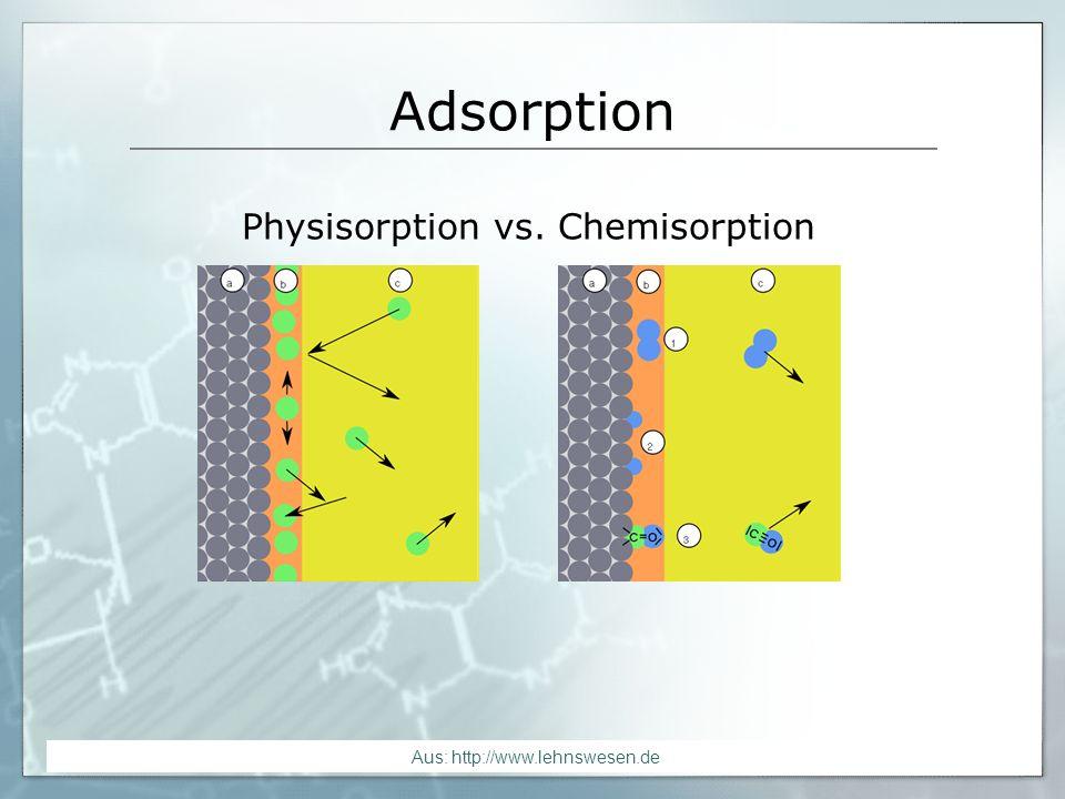 Adsorption Physisorption vs. Chemisorption. -Physisorption ist GLGW-Rkt zwischen Feststoff und überstehender Gasphase.