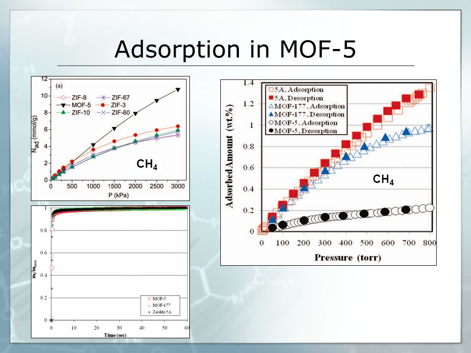 Adsorption in MOF-5 Grafik 1: 298K: 0-30 bar, Grafik 2: 77 K