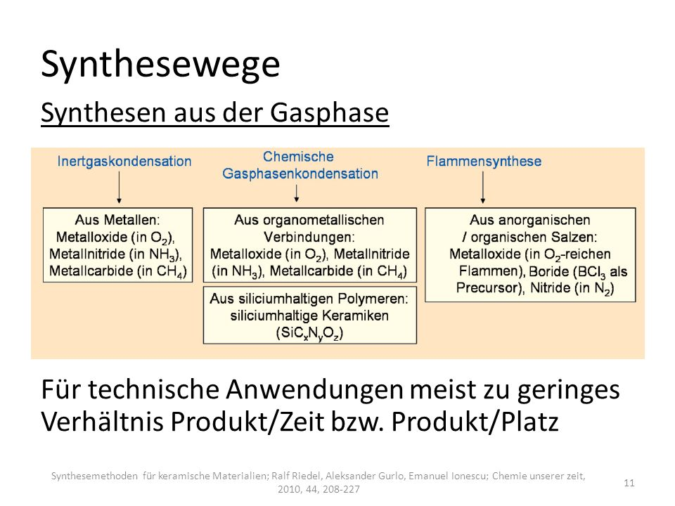 Synthesewege Synthesen aus der Gasphase Für technische Anwendungen meist zu geringes Verhältnis Produkt/Zeit bzw. Produkt/Platz