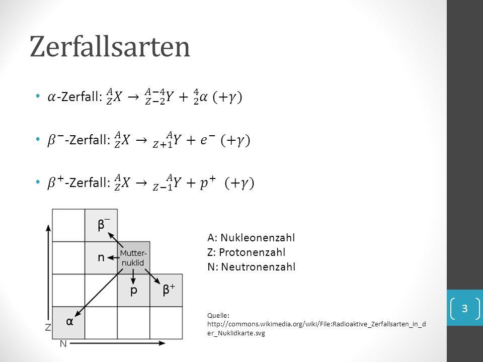 Zerfallsarten 𝛼-Zerfall: 𝑍 𝐴 𝑋 → 𝑍−2 𝐴−4 𝑌 + 2 4 𝛼 (+𝛾)