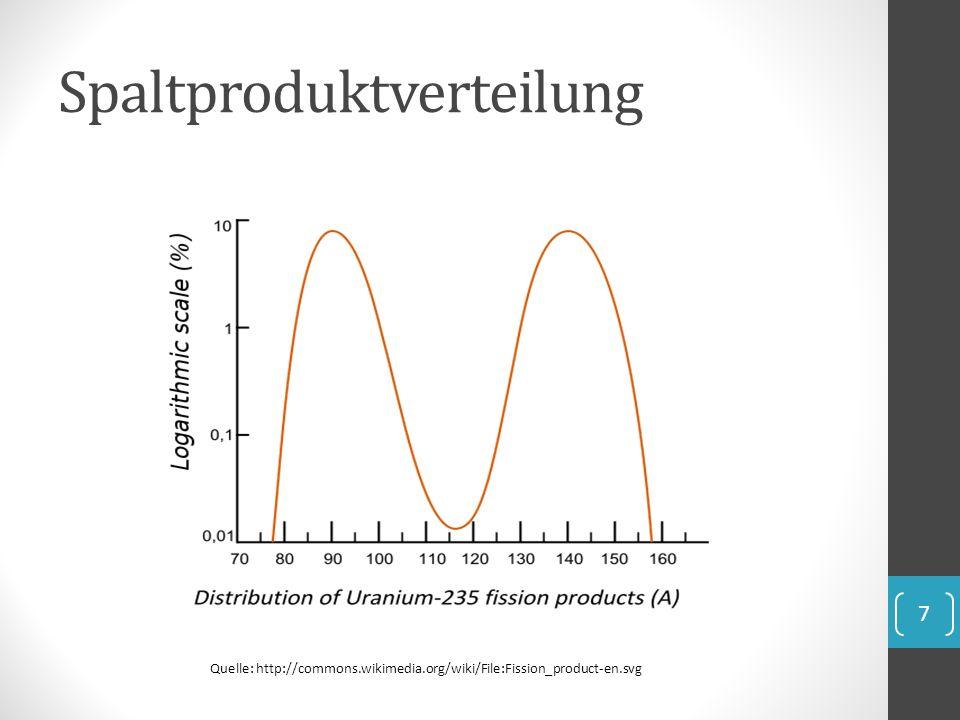 Spaltproduktverteilung