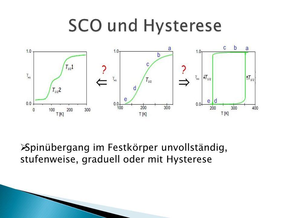 SCO und Hysterese Spinübergang im Festkörper unvollständig, stufenweise, graduell oder mit Hysterese.