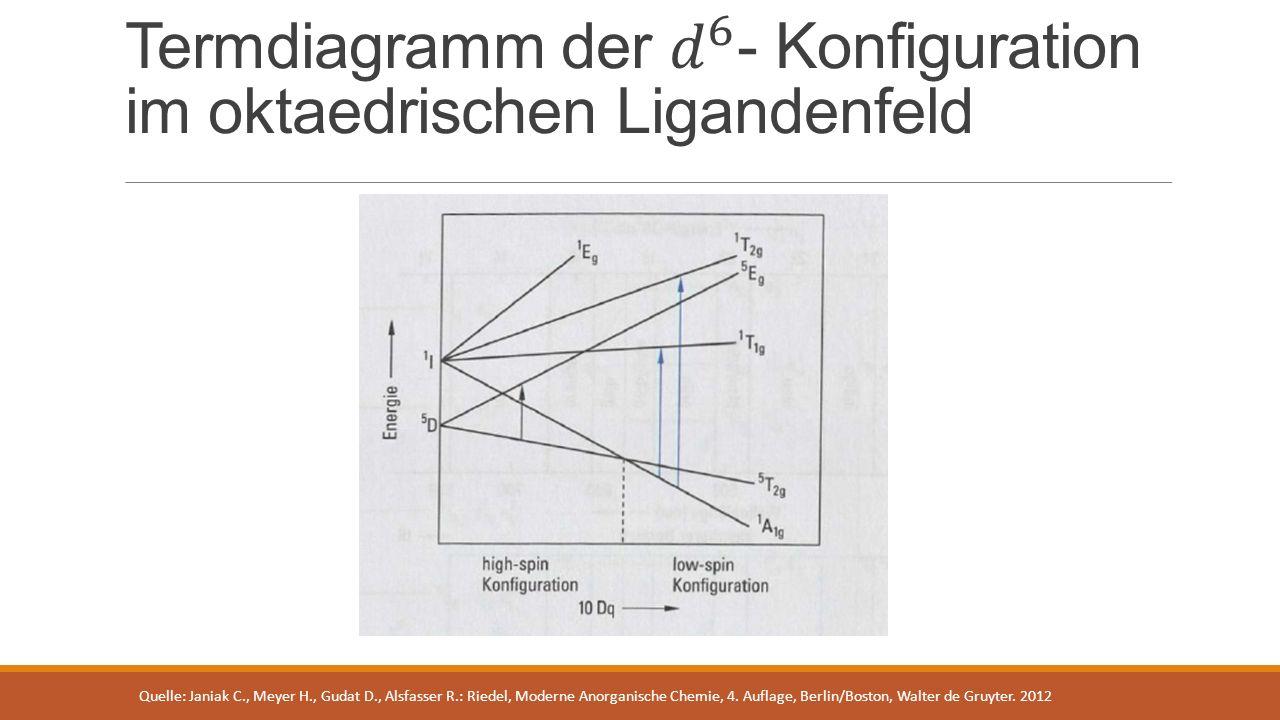 Termdiagramm der 𝑑 6 - Konfiguration im oktaedrischen Ligandenfeld