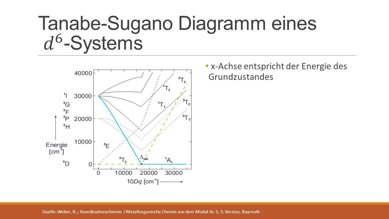 Tanabe-Sugano Diagramm eines 𝑑 6 -Systems