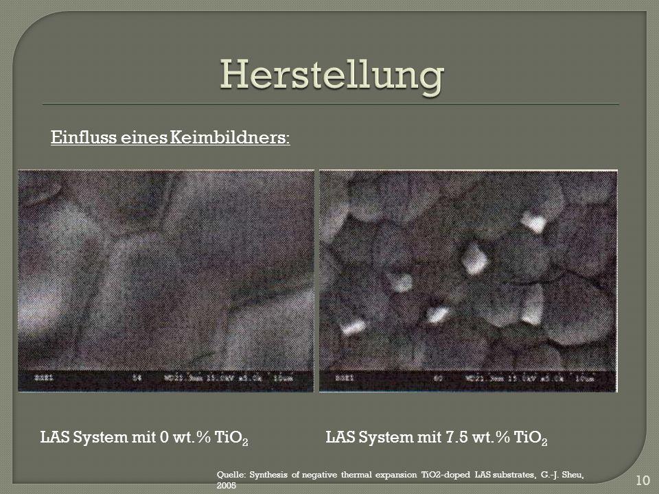 Herstellung Einfluss eines Keimbildners: LAS System mit 0 wt.% TiO2