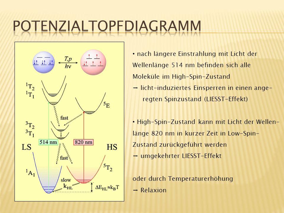 Potenzialtopfdiagramm