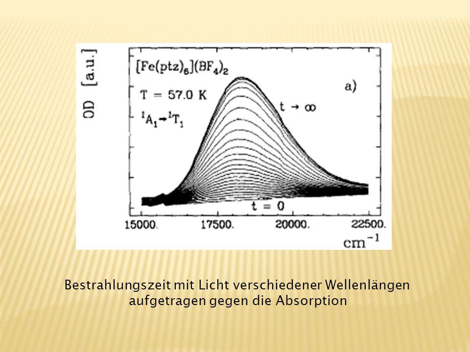 Bestrahlungszeit mit Licht verschiedener Wellenlängen