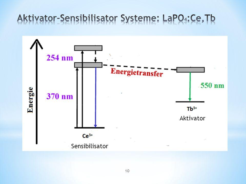 Aktivator-Sensibilisator Systeme: LaPO4:Ce,Tb
