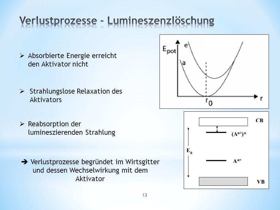 Verlustprozesse - Lumineszenzlöschung