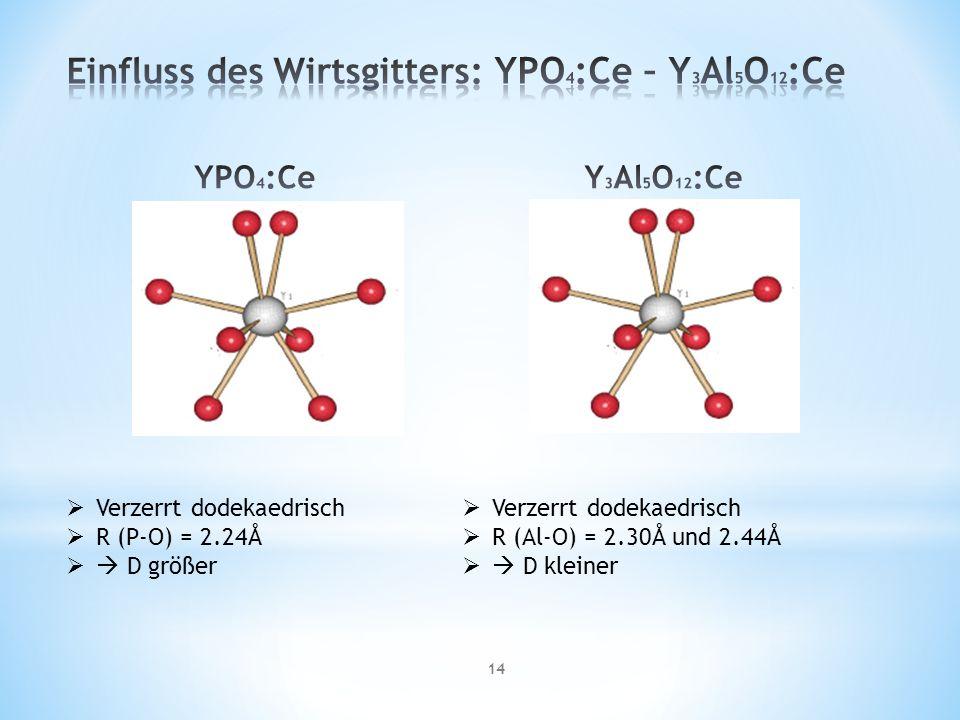 Einfluss des Wirtsgitters: YPO4:Ce – Y3Al5O12:Ce