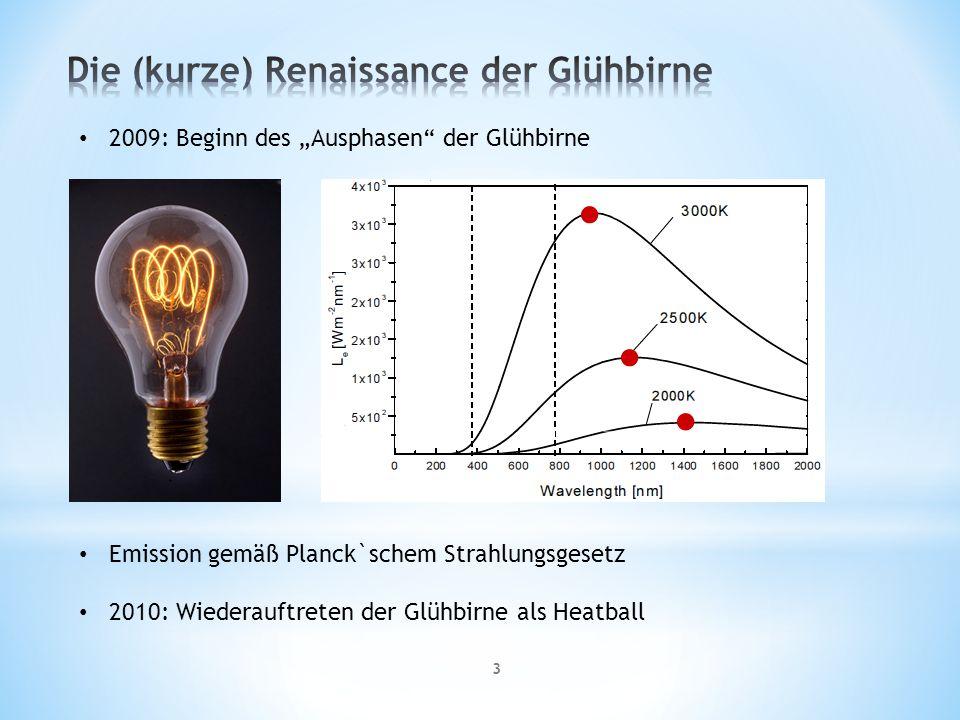 Die (kurze) Renaissance der Glühbirne