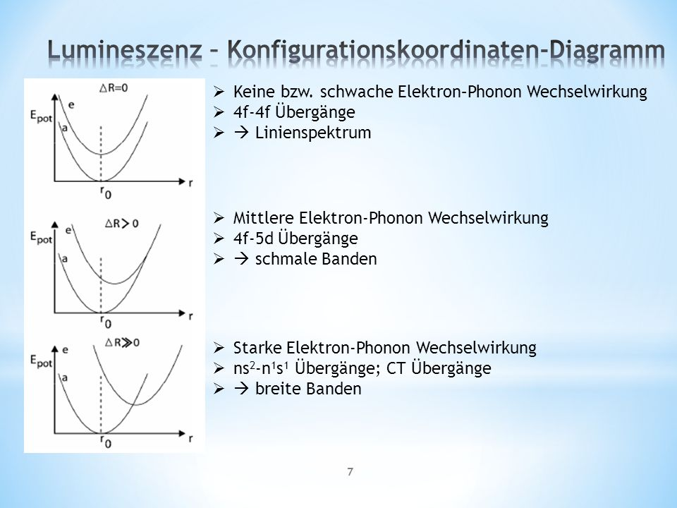 Lumineszenz – Konfigurationskoordinaten-Diagramm