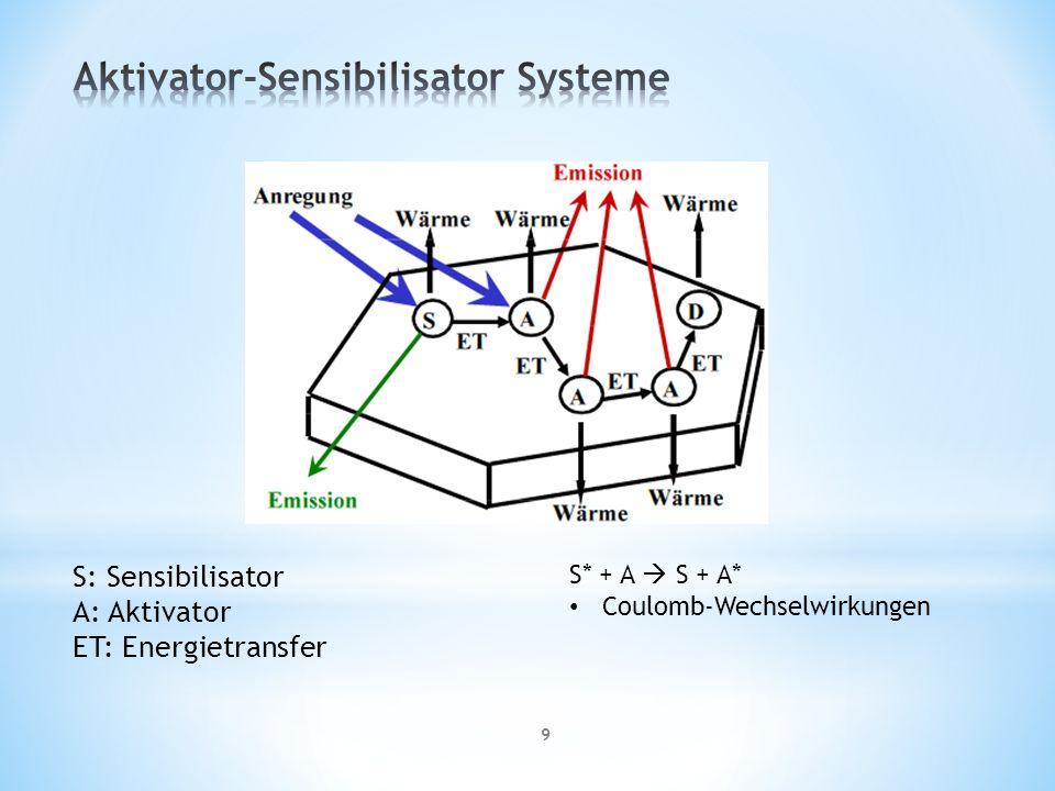 Aktivator-Sensibilisator Systeme