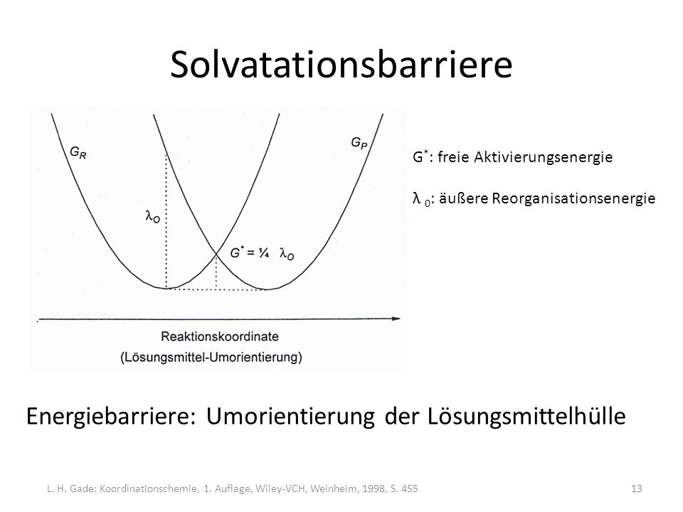 Solvatationsbarriere