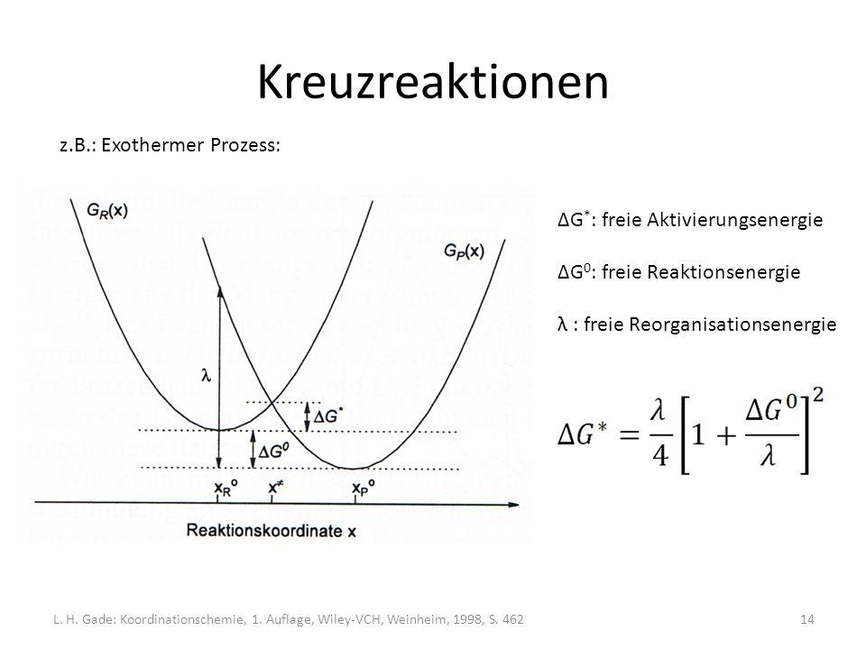 Kreuzreaktionen z.B.: Exothermer Prozess: