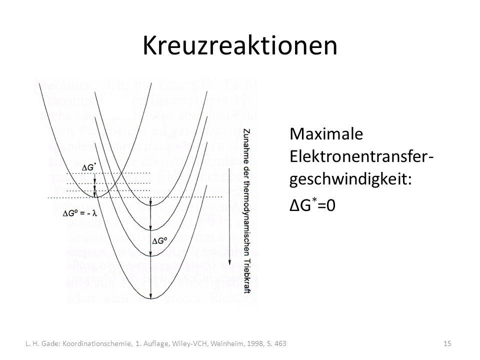 Kreuzreaktionen Maximale Elektronentransfer-geschwindigkeit: ΔG*=0