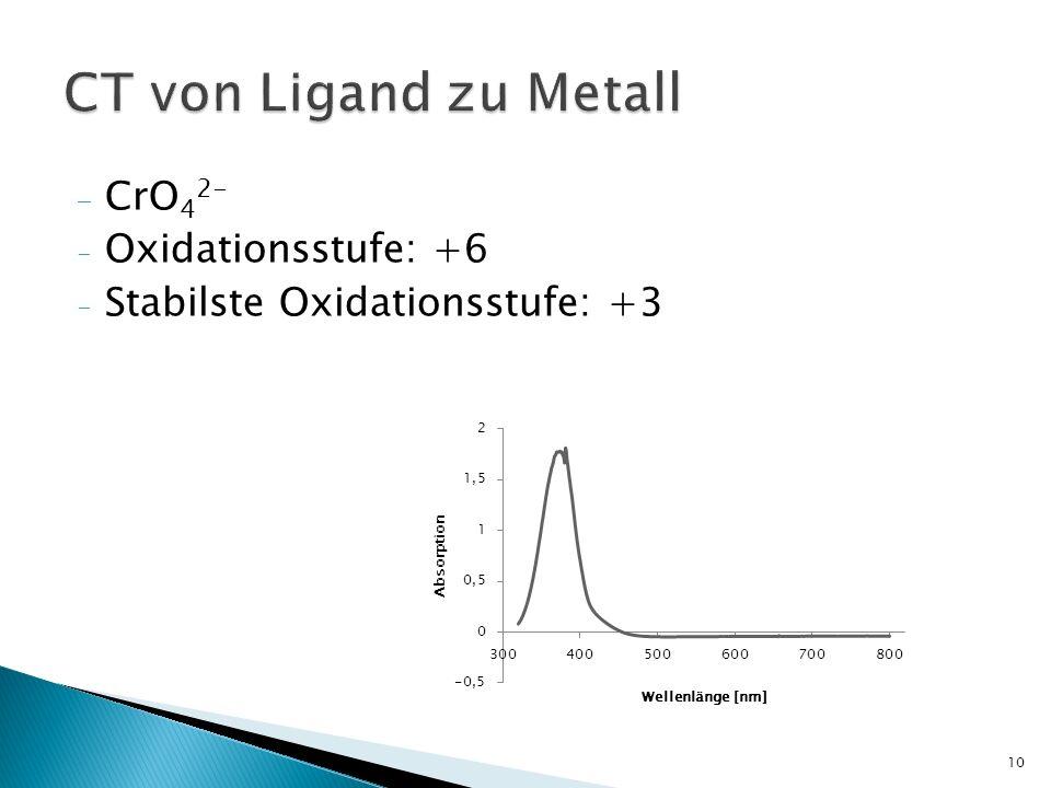 CT von Ligand zu Metall CrO42- Oxidationsstufe: +6