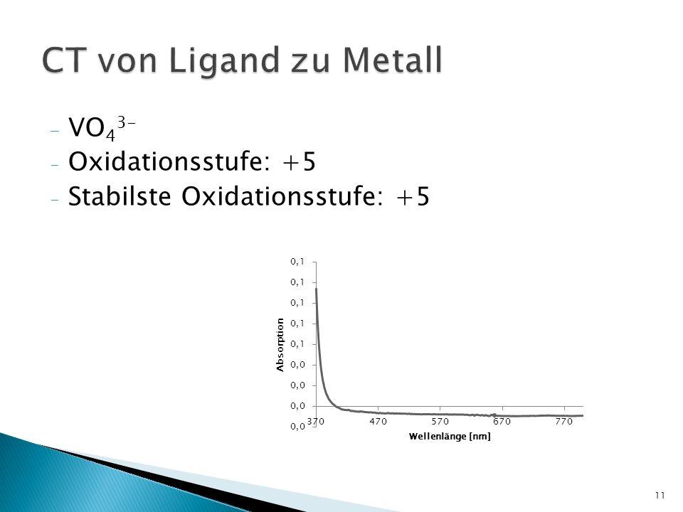 CT von Ligand zu Metall VO43- Oxidationsstufe: +5
