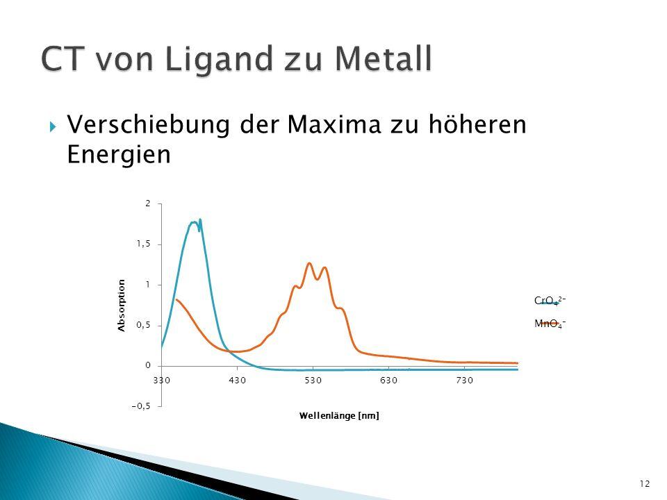 CT von Ligand zu Metall Verschiebung der Maxima zu höheren Energien