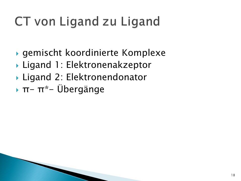 CT von Ligand zu Ligand gemischt koordinierte Komplexe