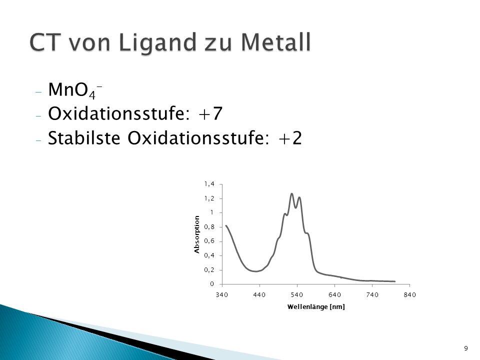 CT von Ligand zu Metall MnO4- Oxidationsstufe: +7