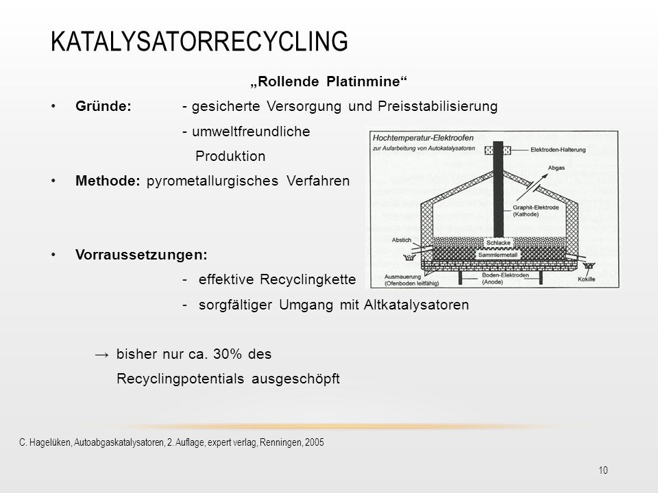 Katalysatorrecycling