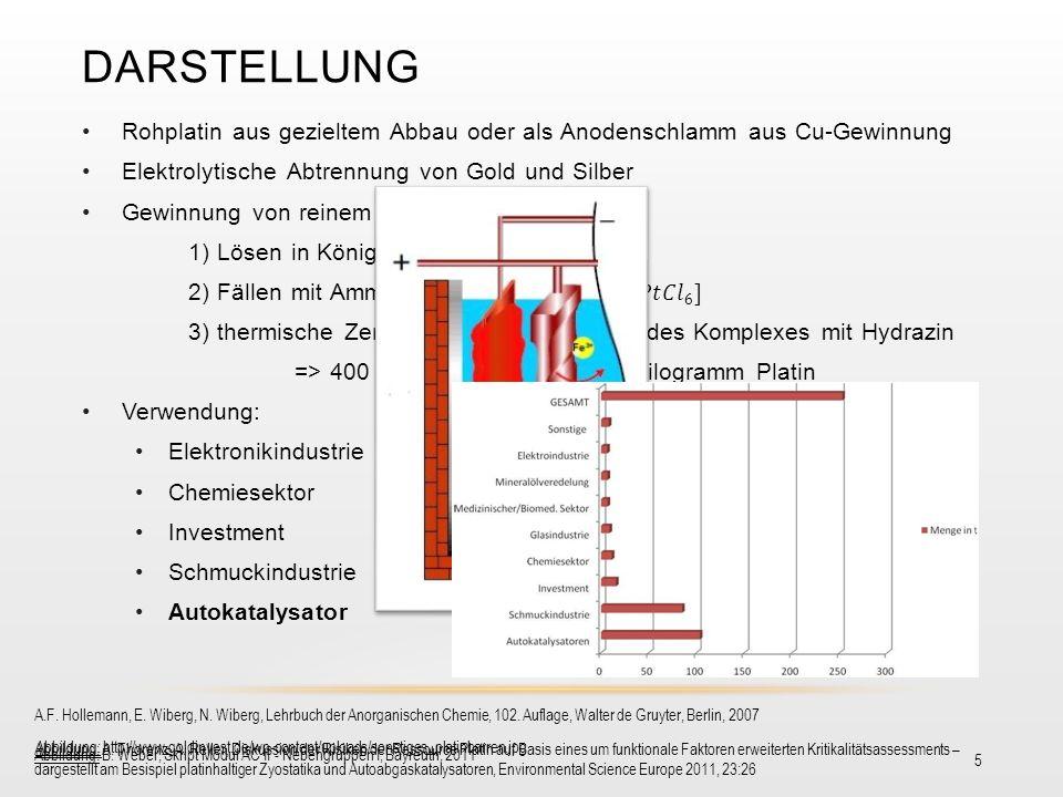 Darstellung Rohplatin aus gezieltem Abbau oder als Anodenschlamm aus Cu-Gewinnung. Elektrolytische Abtrennung von Gold und Silber.