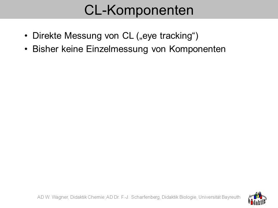 """CL-Komponenten Direkte Messung von CL (""""eye tracking )"""